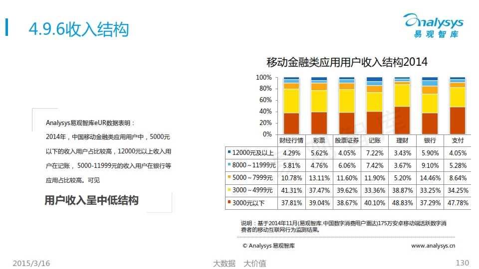 中国移动互联网用户行为统计报告2015_130