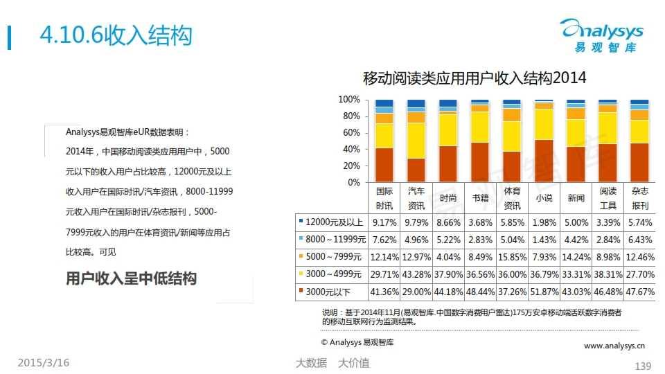 中国移动互联网用户行为统计报告2015_139