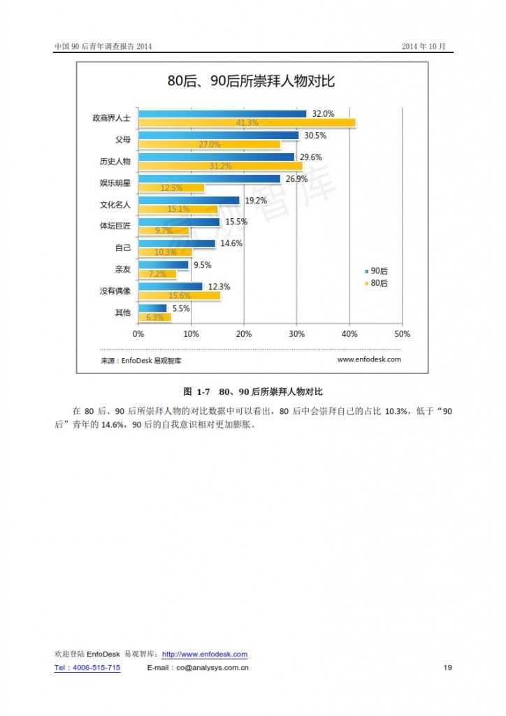 中國90后青年調查報告2014_019