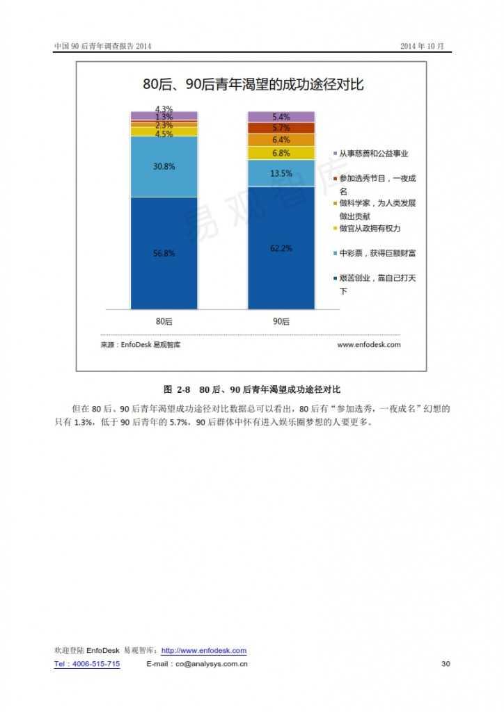 中國90后青年調查報告2014_030