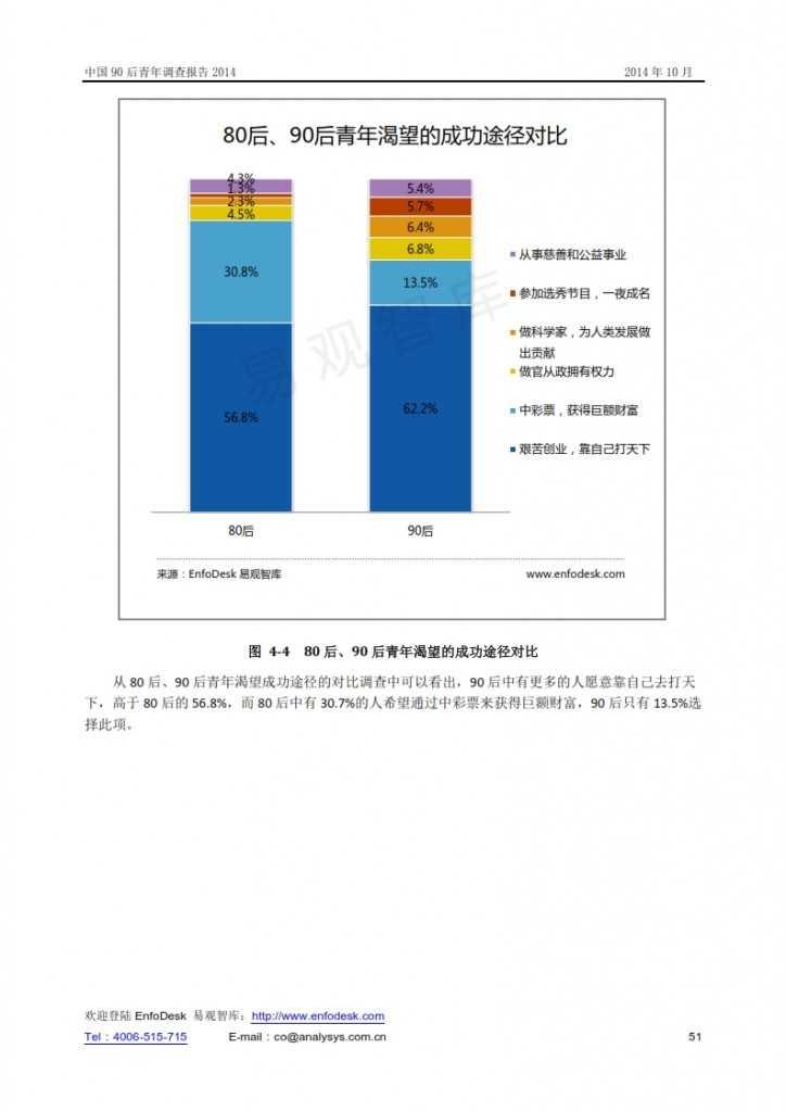 中國90后青年調查報告2014_051