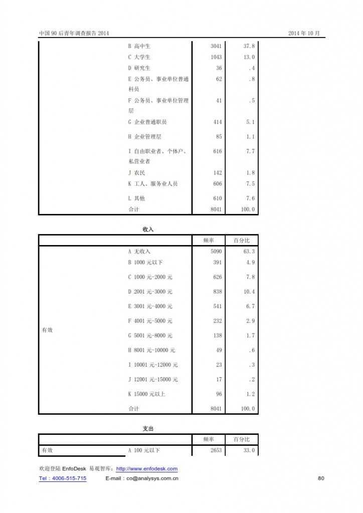 中國90后青年調查報告2014_080