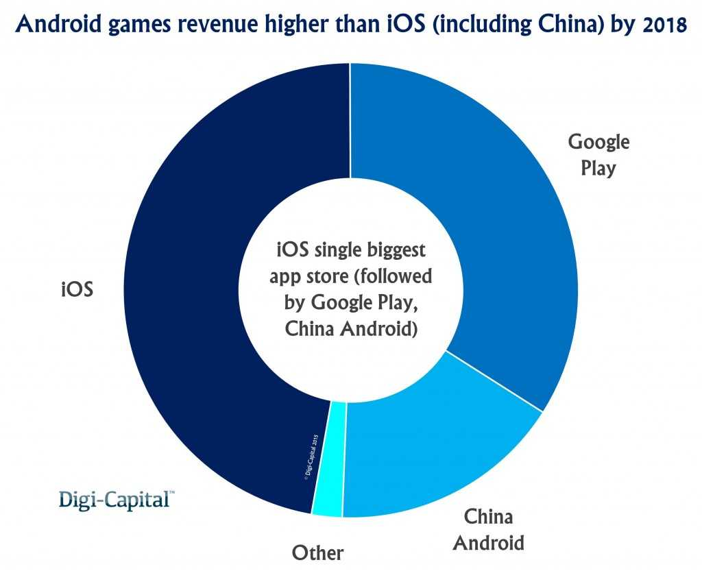 App-store-games-revenue-forecast-1024x833