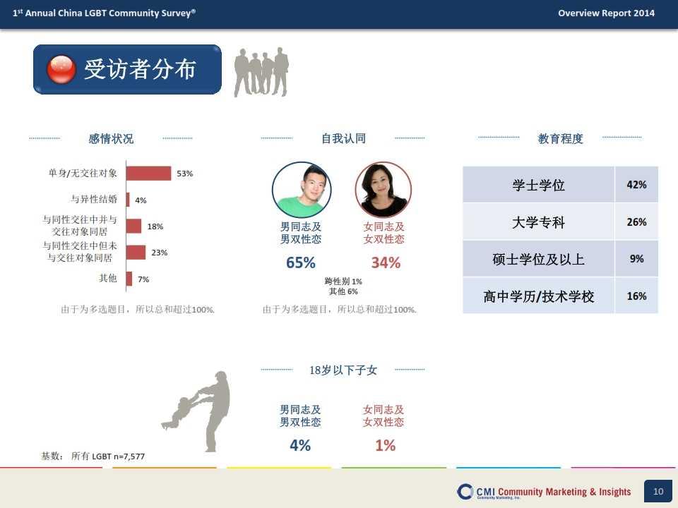 CMI:2014年中国LGBT群体生活消费指数调查报告_010