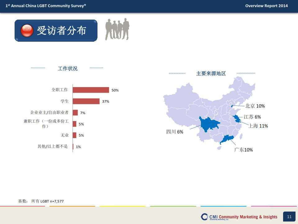CMI:2014年中国LGBT群体生活消费指数调查报告_011