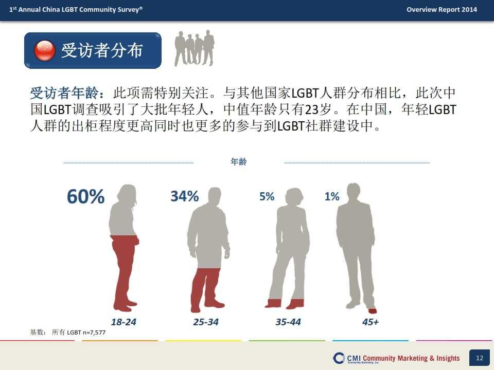 CMI:2014年中国LGBT群体生活消费指数调查报告_012