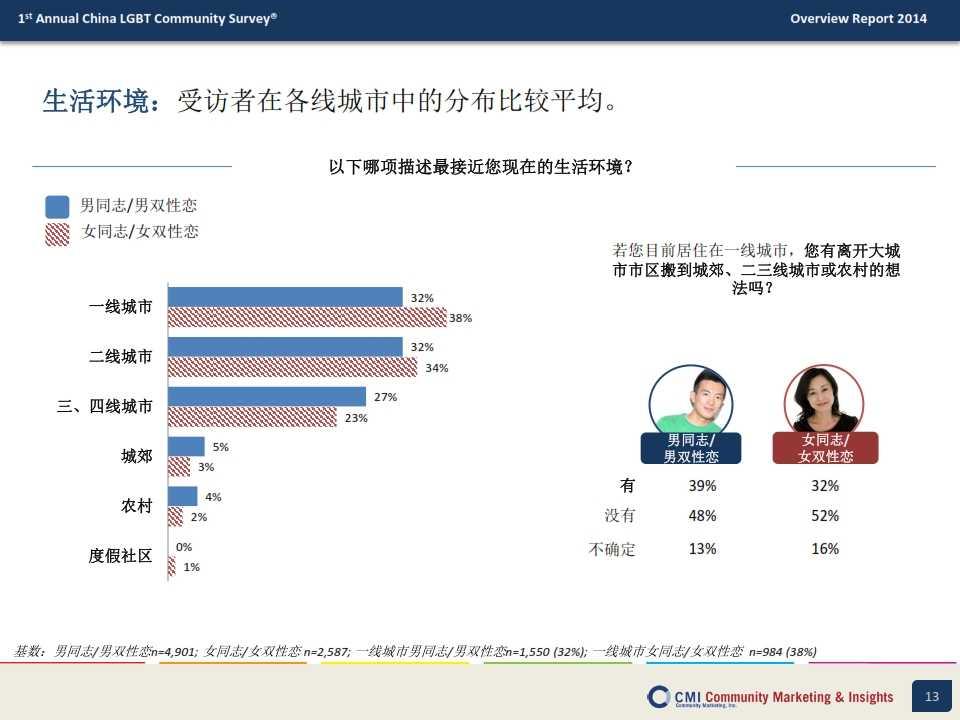 CMI:2014年中国LGBT群体生活消费指数调查报告_013