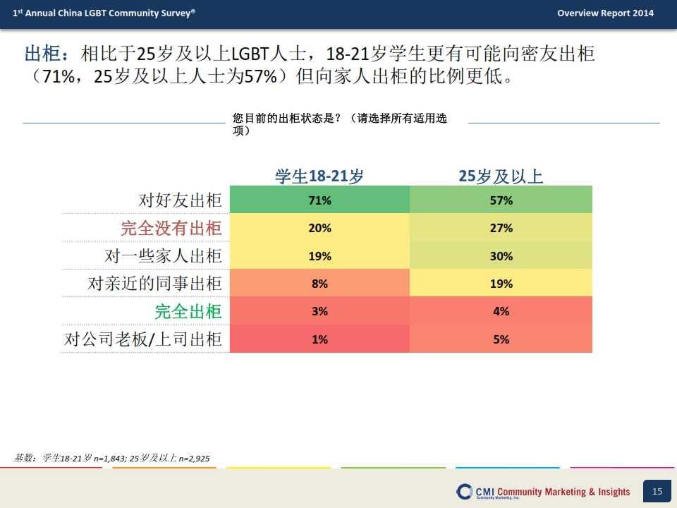 CMI:2014年中国LGBT群体生活消费指数调查报告_015