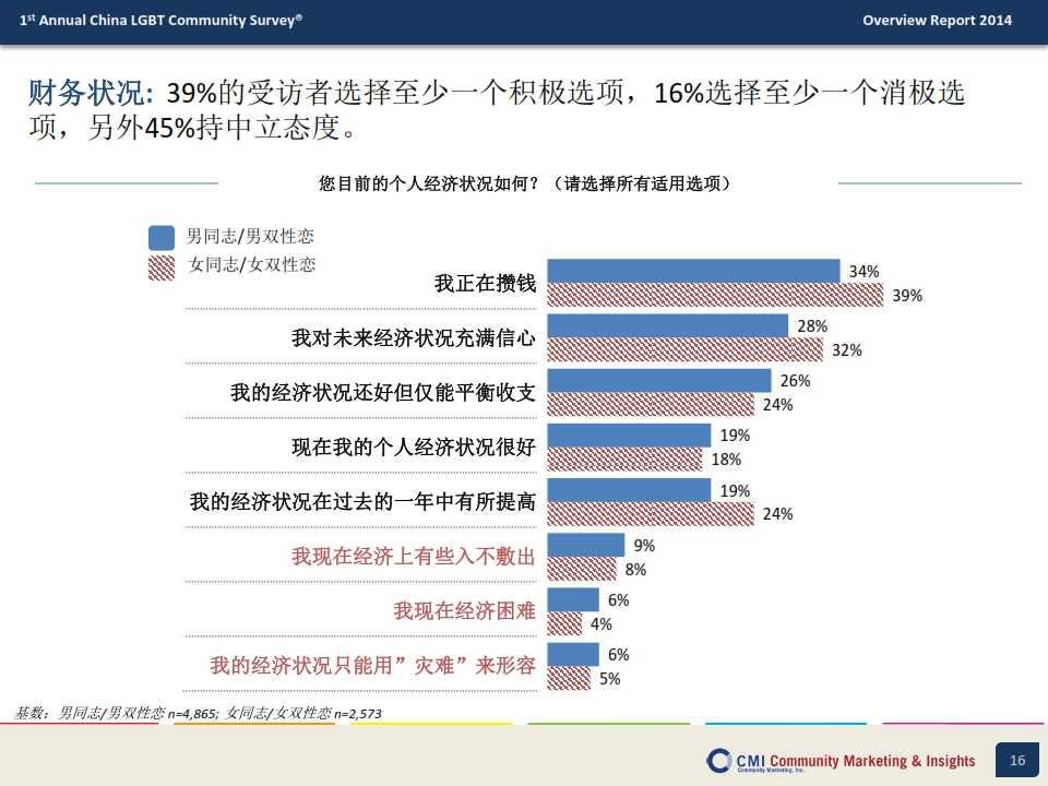 CMI:2014年中国LGBT群体生活消费指数调查报告_016