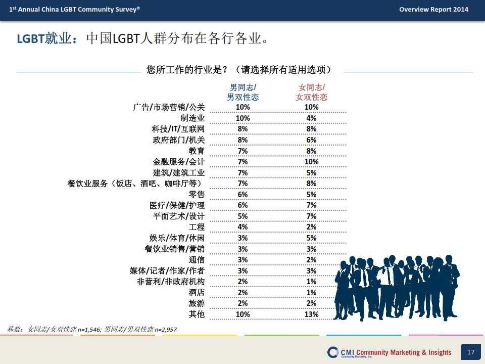 CMI:2014年中国LGBT群体生活消费指数调查报告_017