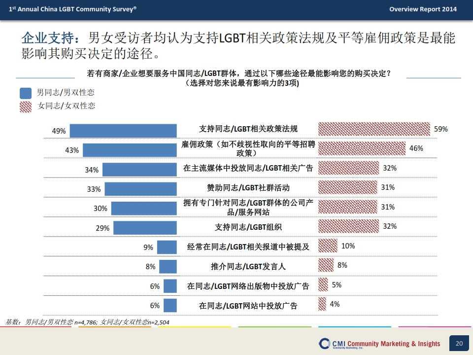CMI:2014年中国LGBT群体生活消费指数调查报告_020