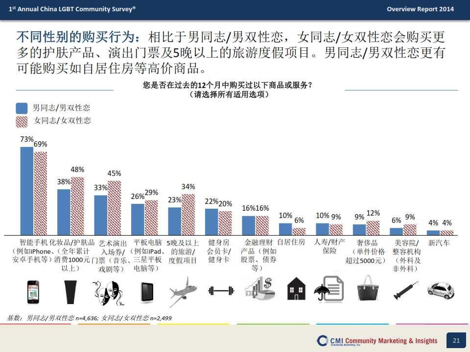 CMI:2014年中国LGBT群体生活消费指数调查报告_021