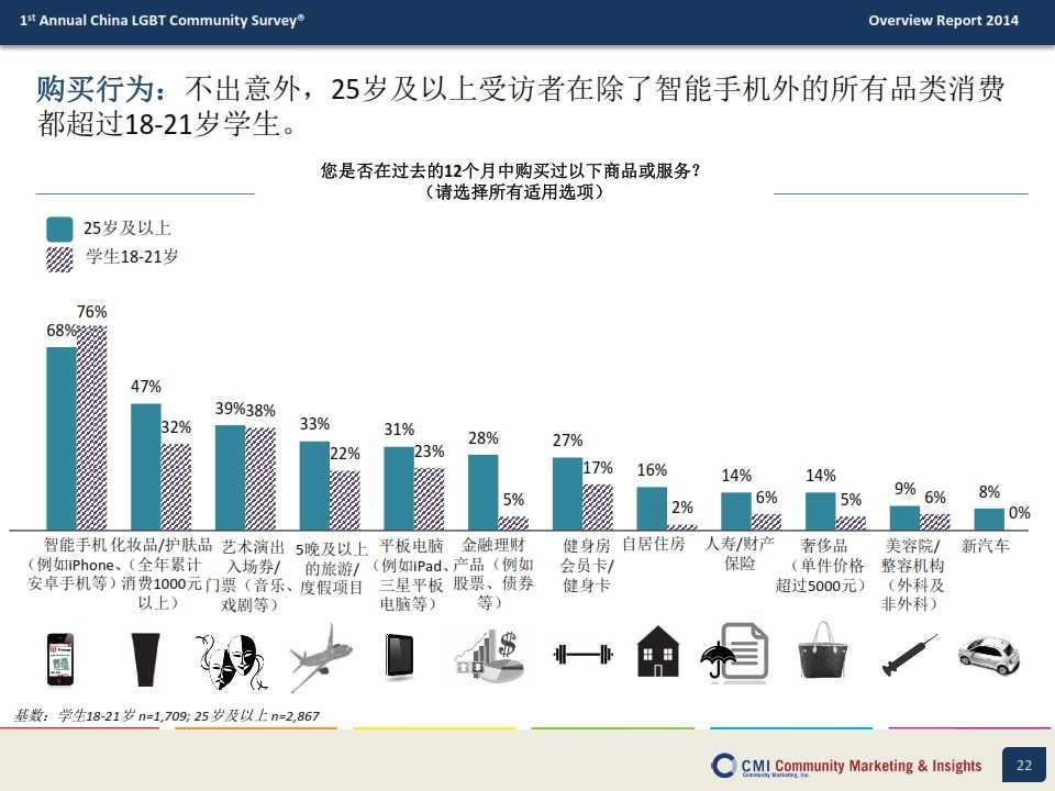 CMI:2014年中国LGBT群体生活消费指数调查报告_022