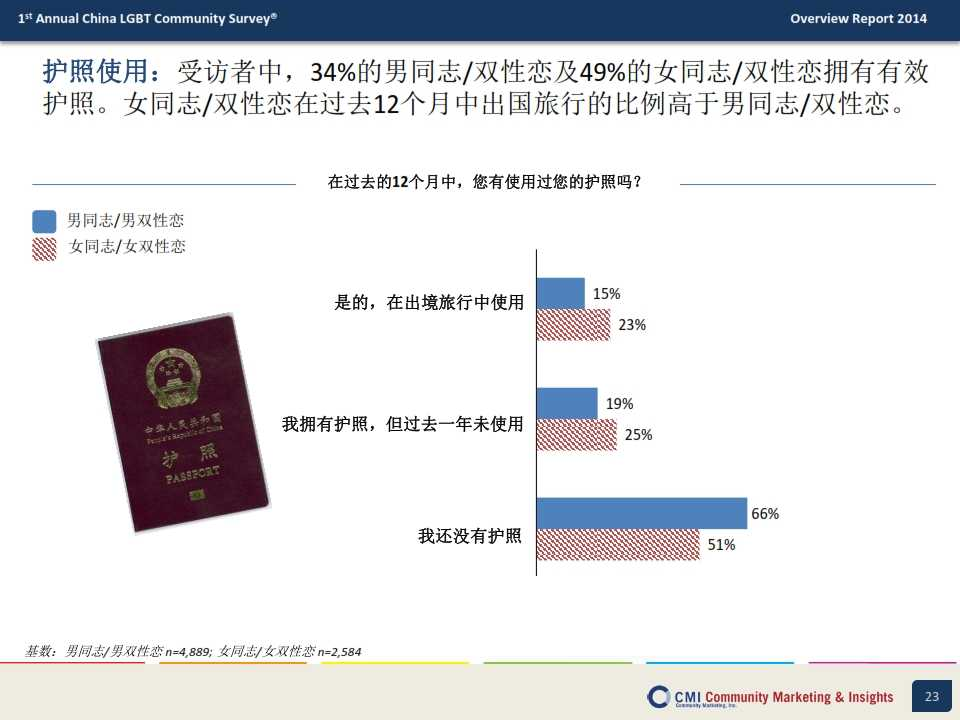 CMI:2014年中国LGBT群体生活消费指数调查报告_023