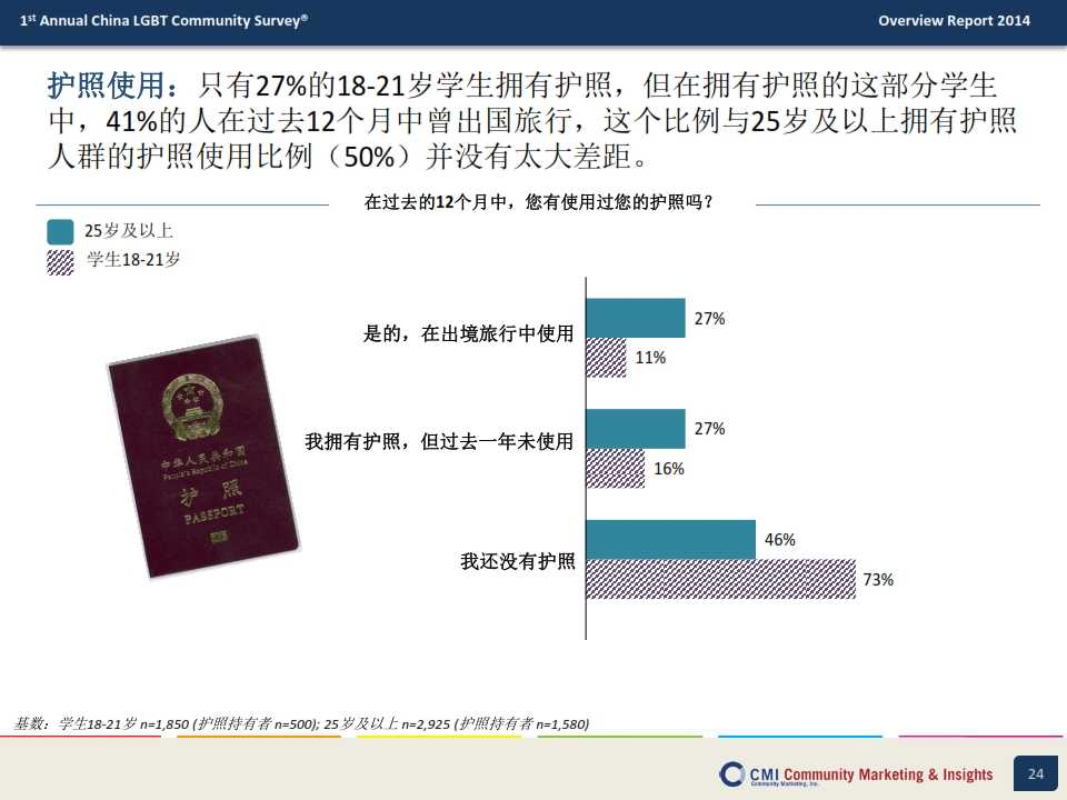 CMI:2014年中国LGBT群体生活消费指数调查报告_024