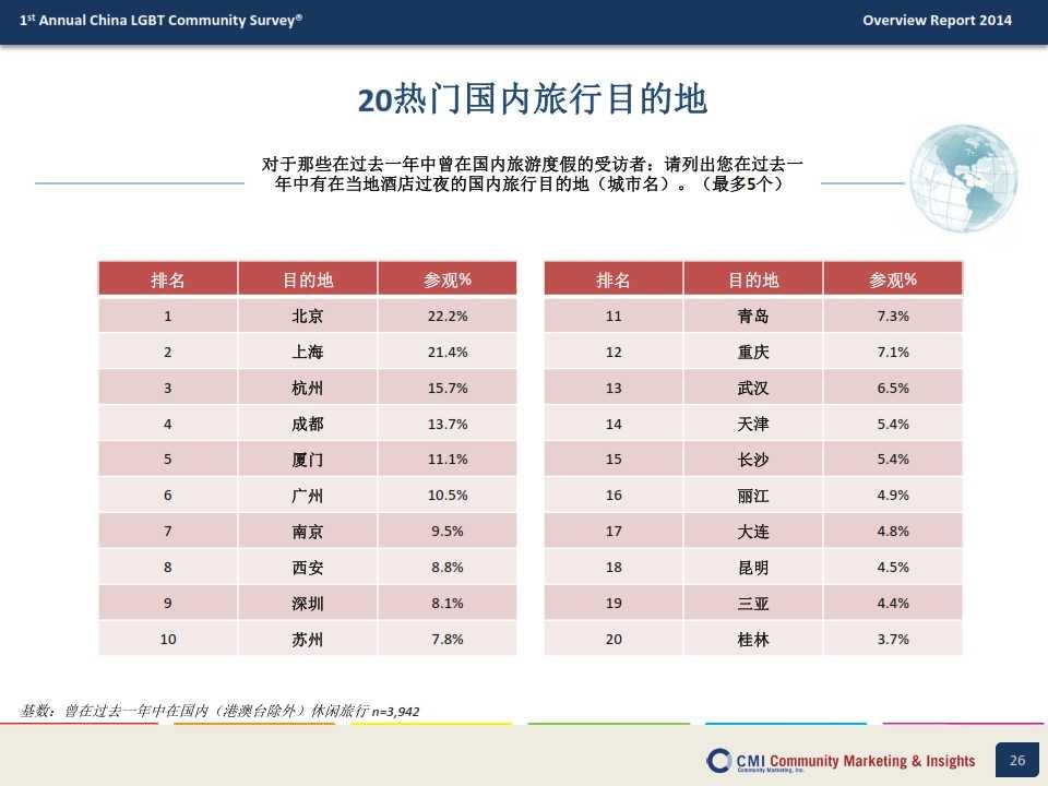 CMI:2014年中国LGBT群体生活消费指数调查报告_026