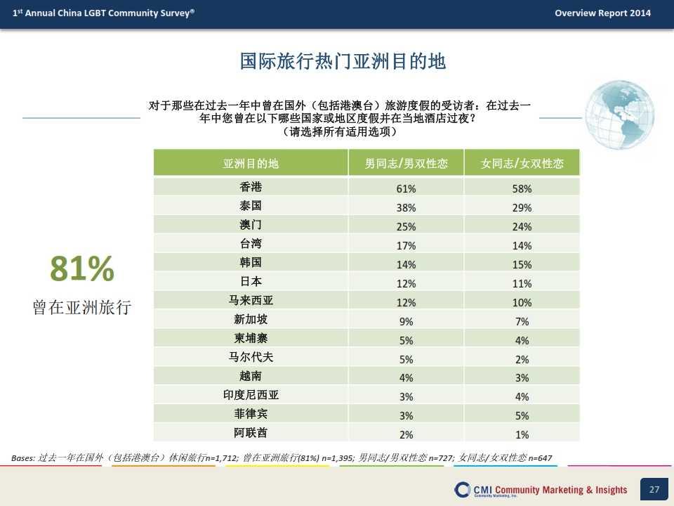 CMI:2014年中国LGBT群体生活消费指数调查报告_027