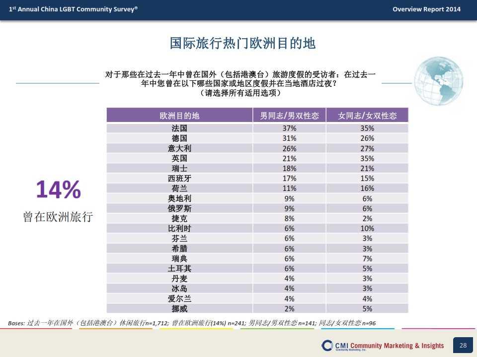 CMI:2014年中国LGBT群体生活消费指数调查报告_028