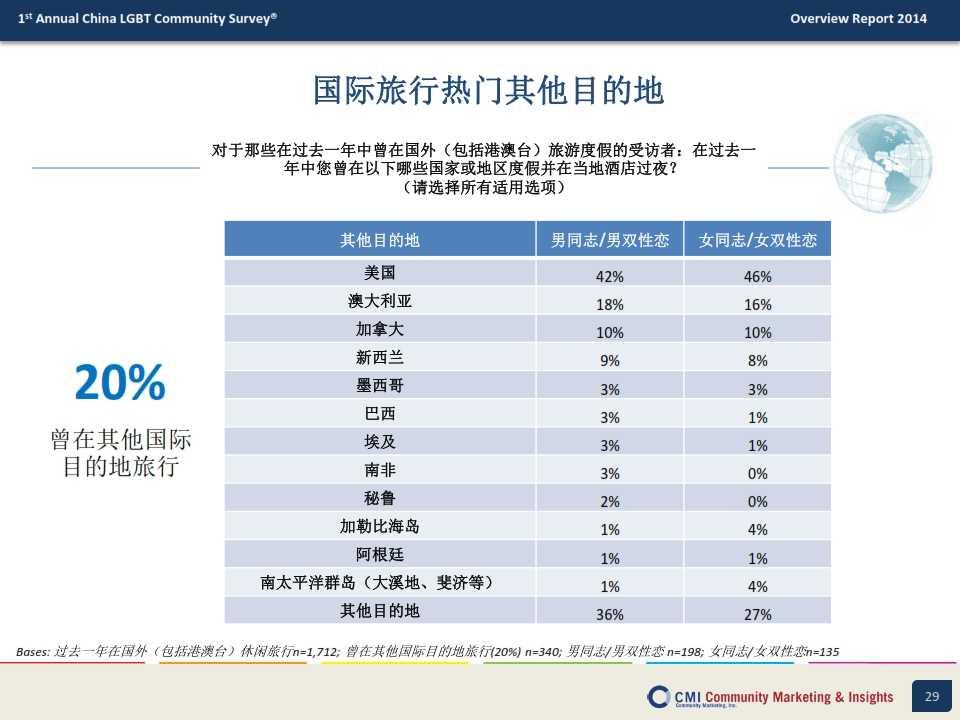 CMI:2014年中国LGBT群体生活消费指数调查报告_029