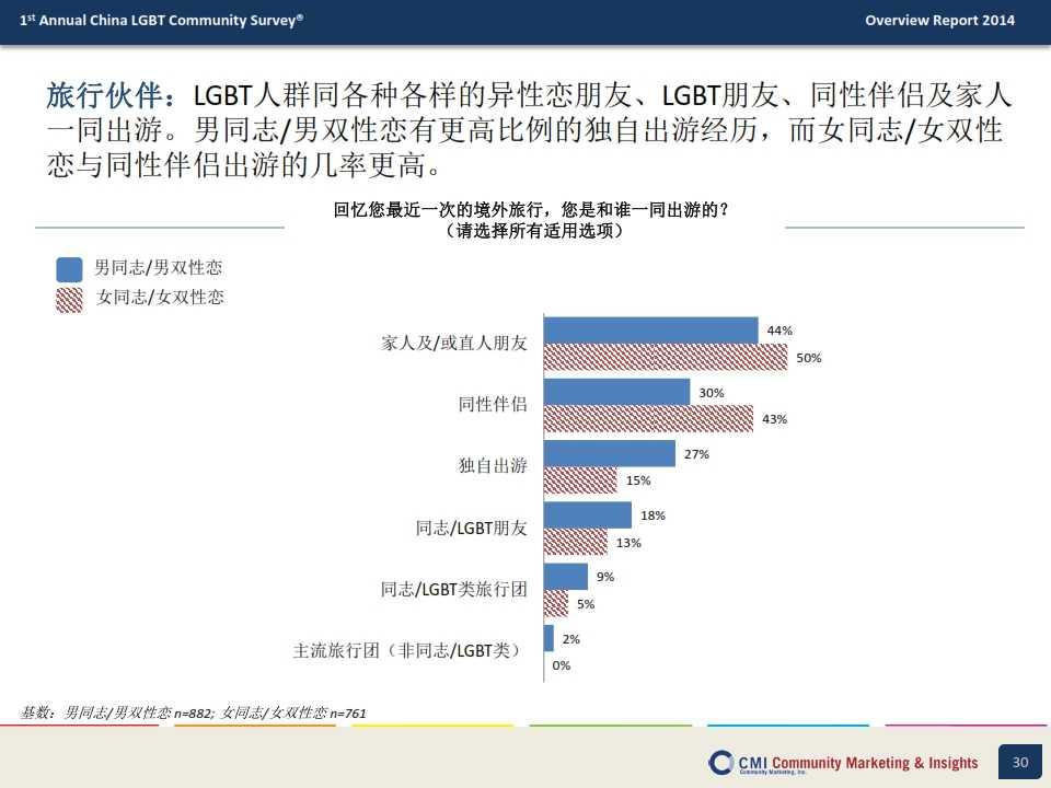 CMI:2014年中国LGBT群体生活消费指数调查报告_030