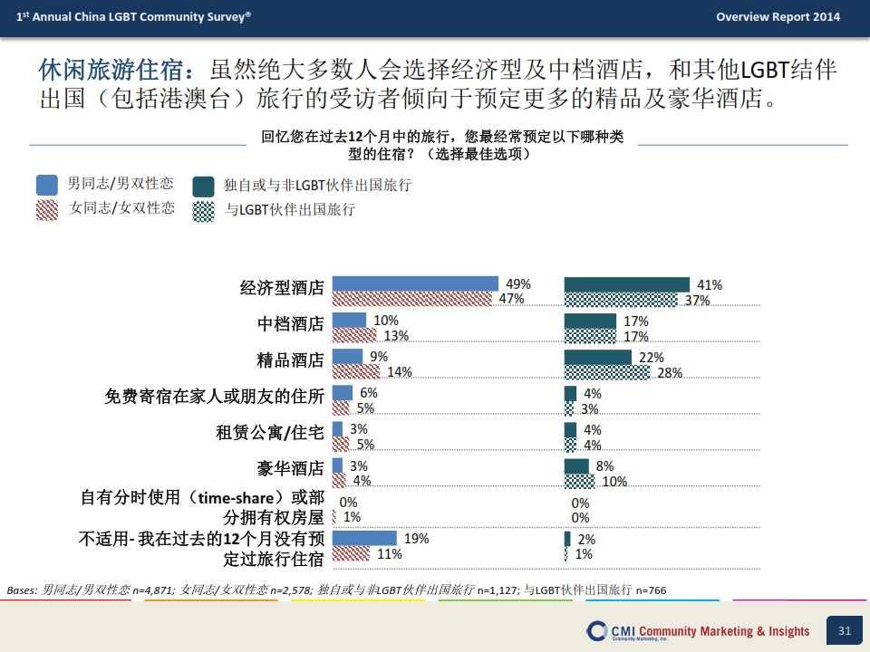 CMI:2014年中国LGBT群体生活消费指数调查报告_031