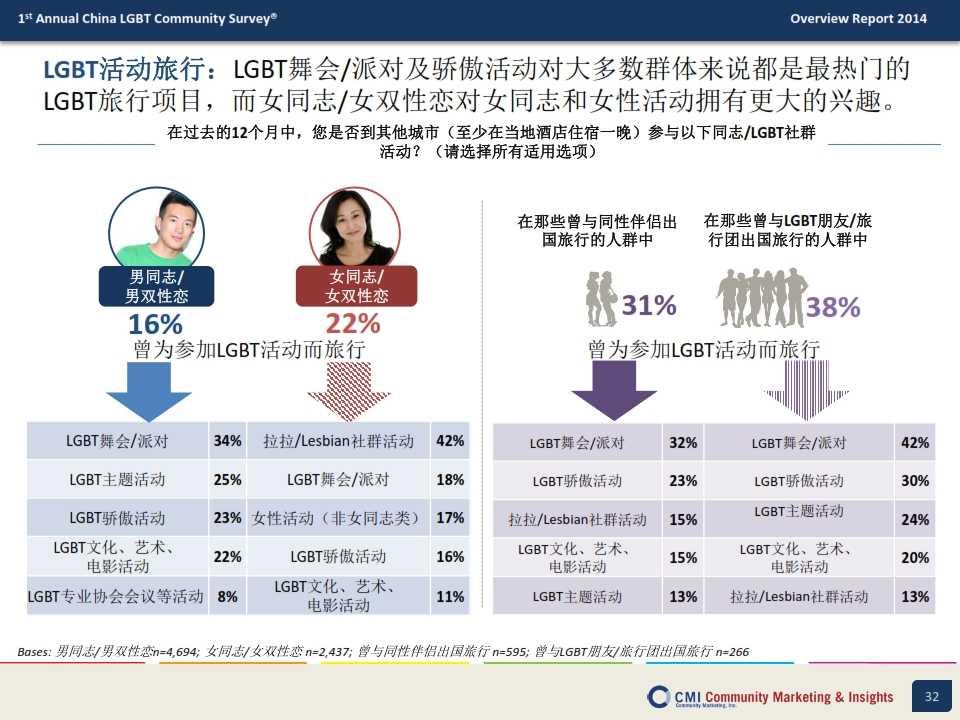 CMI:2014年中国LGBT群体生活消费指数调查报告_032