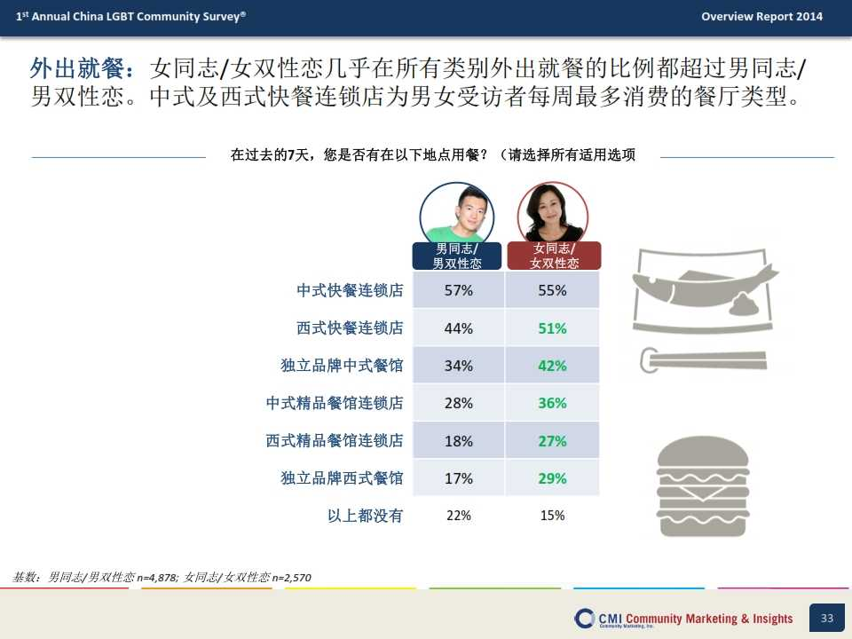 CMI:2014年中国LGBT群体生活消费指数调查报告_033