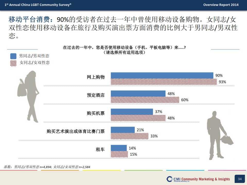 CMI:2014年中国LGBT群体生活消费指数调查报告_034