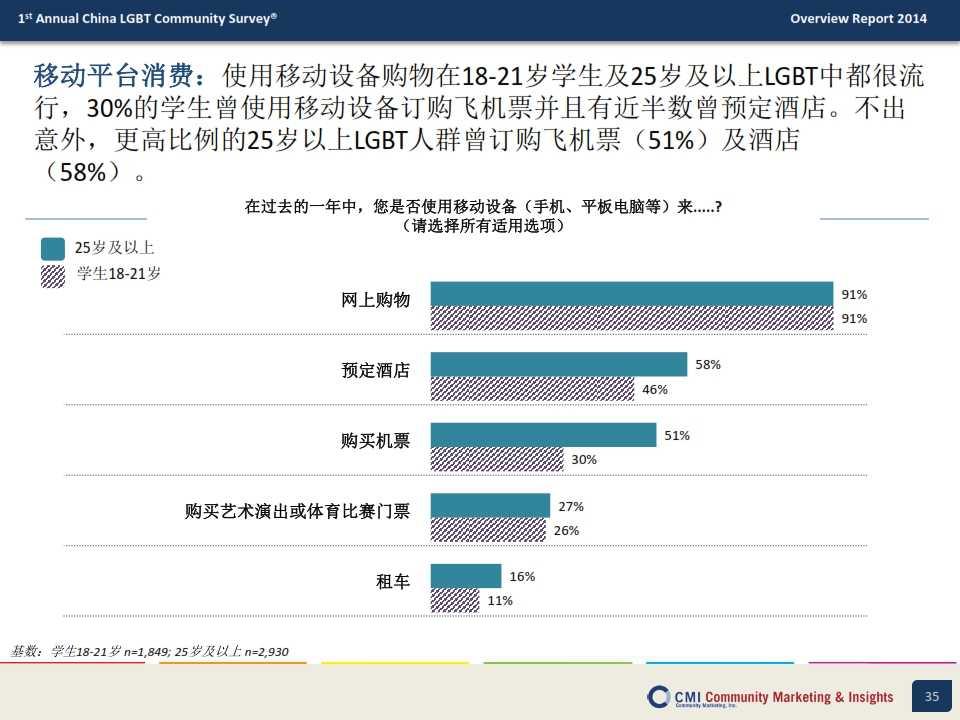 CMI:2014年中国LGBT群体生活消费指数调查报告_035