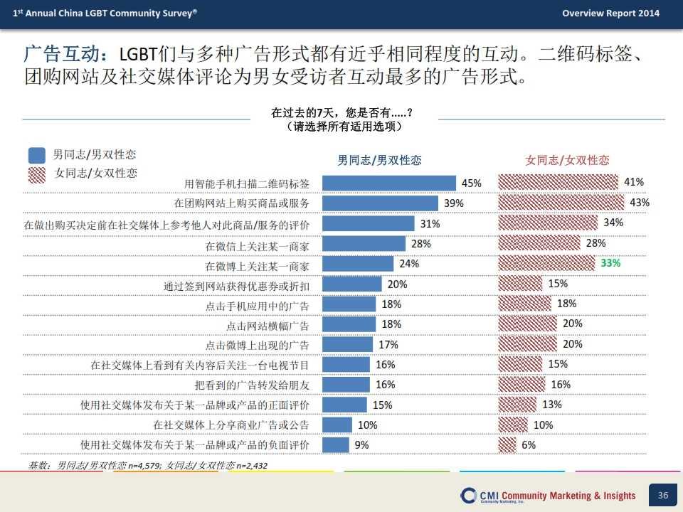 CMI:2014年中国LGBT群体生活消费指数调查报告_036
