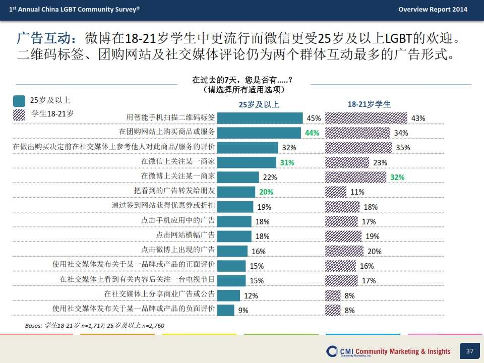CMI:2014年中国LGBT群体生活消费指数调查报告_037