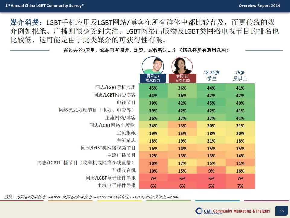 CMI:2014年中国LGBT群体生活消费指数调查报告_038