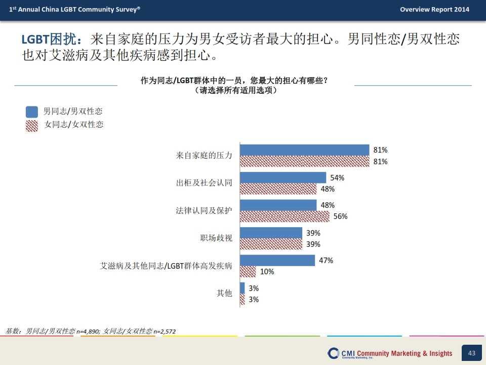 CMI:2014年中国LGBT群体生活消费指数调查报告_043