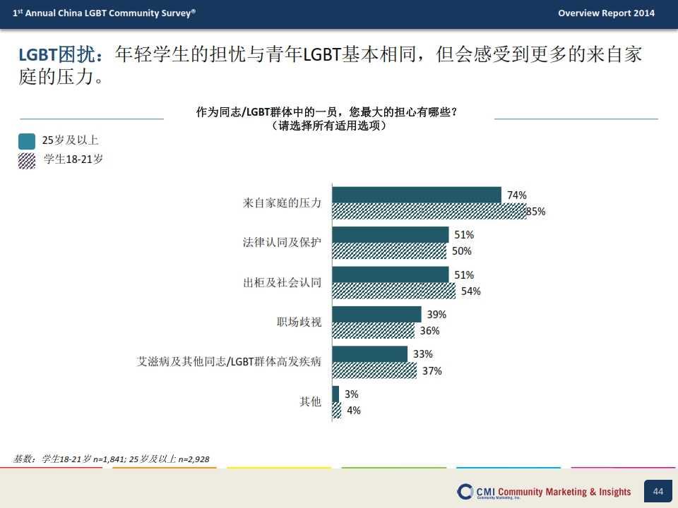 CMI:2014年中国LGBT群体生活消费指数调查报告_044