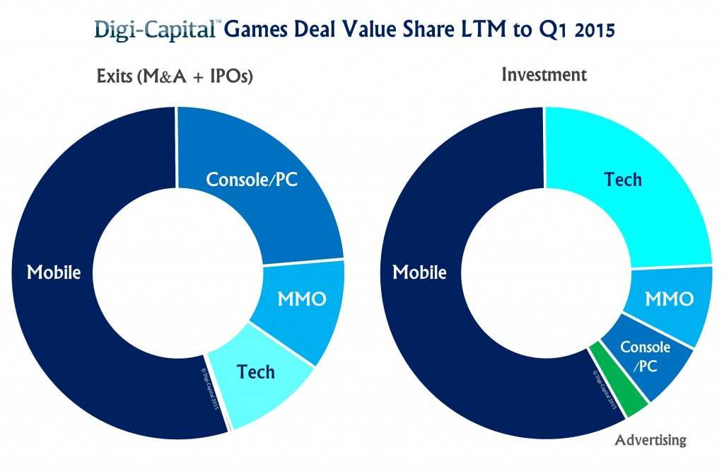 Games-Deals-LTM-to-Q1-2015-1024x663