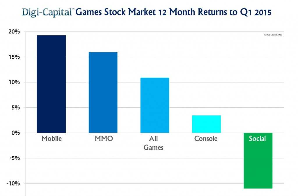 Games-Stock-Market-LTM-to-Q1-2015-1024x674