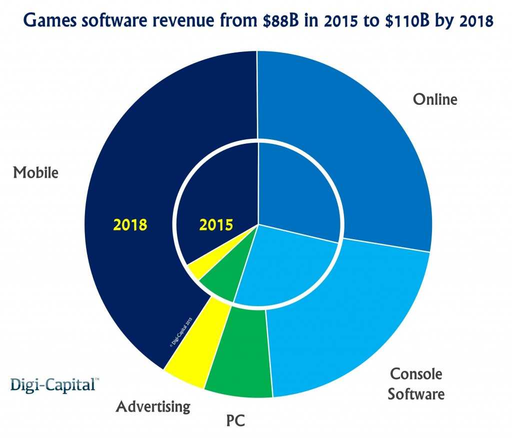 Games-industry-revenue-forecast-1024x877