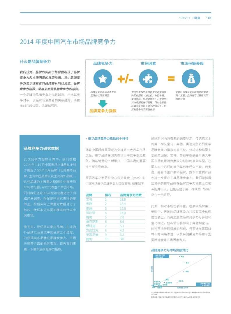 Ipsos:2014中国汽车市场品牌研究报告_002