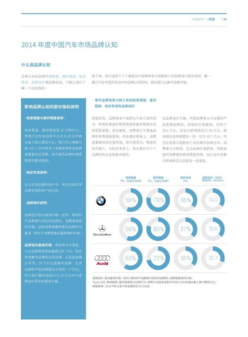 Ipsos:2014中国汽车市场品牌研究报告_005