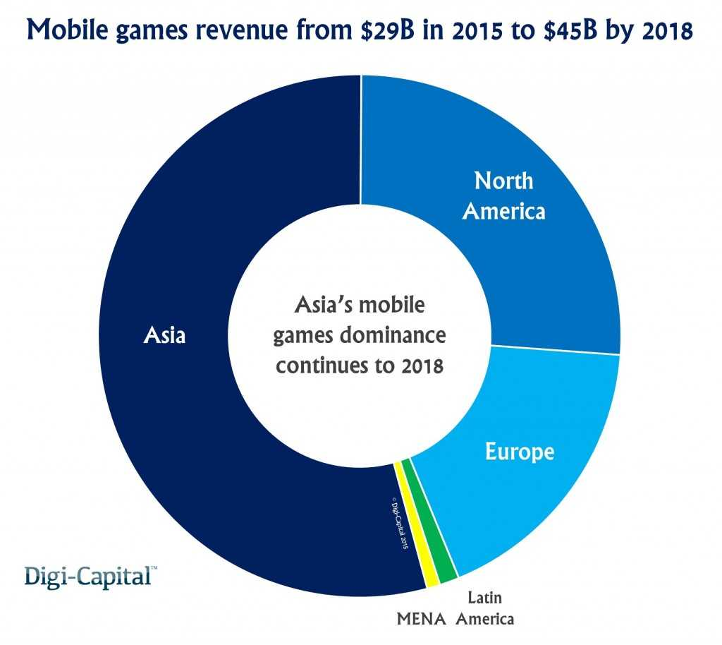 Mobile-games-region-revenue-forecast-1024x914