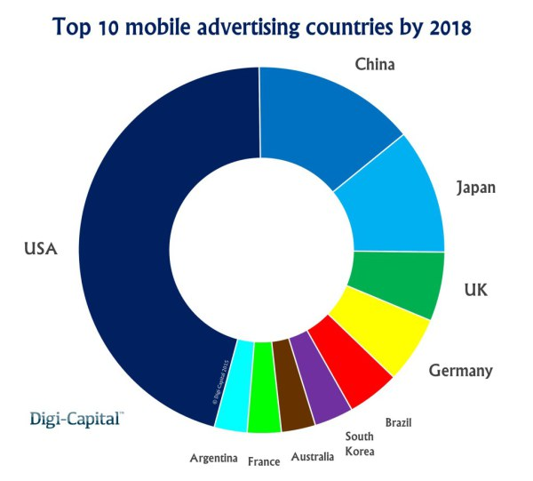 top-10-advertising-countries