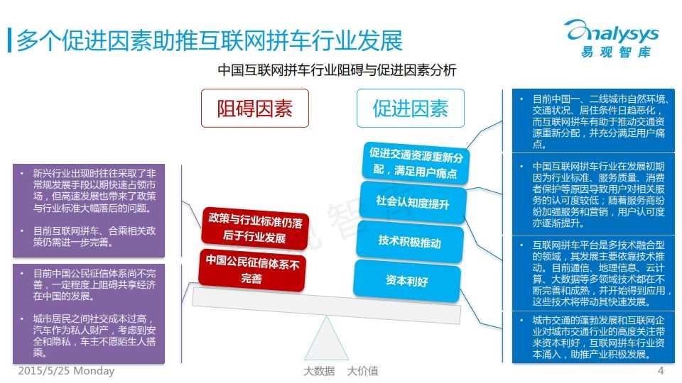 中国互联网拼车行业专题研究报告2015_004