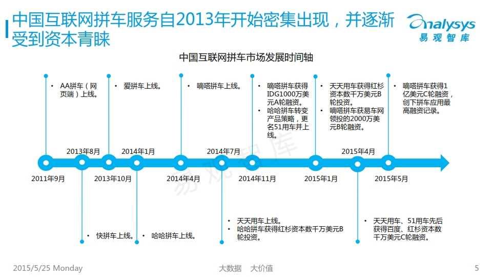 中国互联网拼车行业专题研究报告2015_005