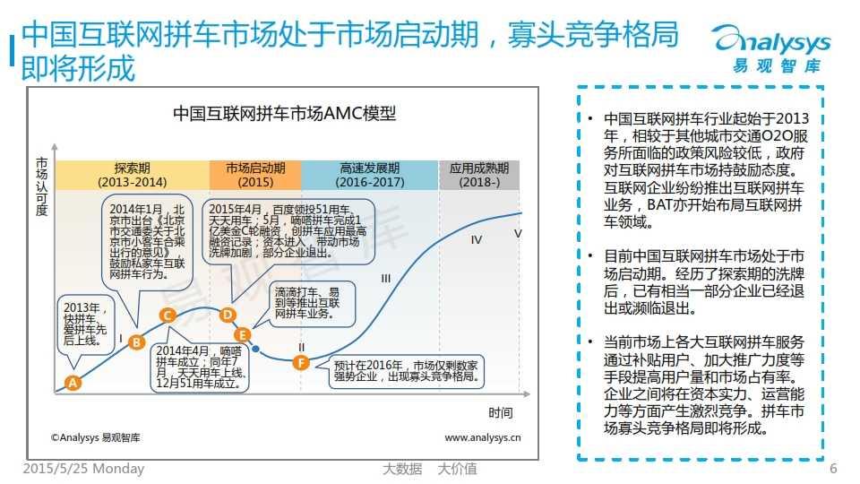 中国互联网拼车行业专题研究报告2015_006