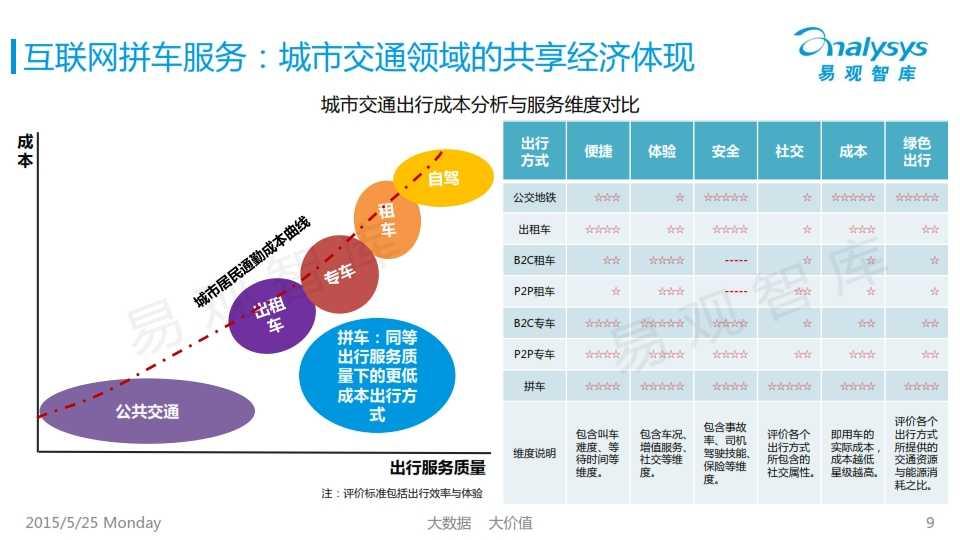 中国互联网拼车行业专题研究报告2015_009