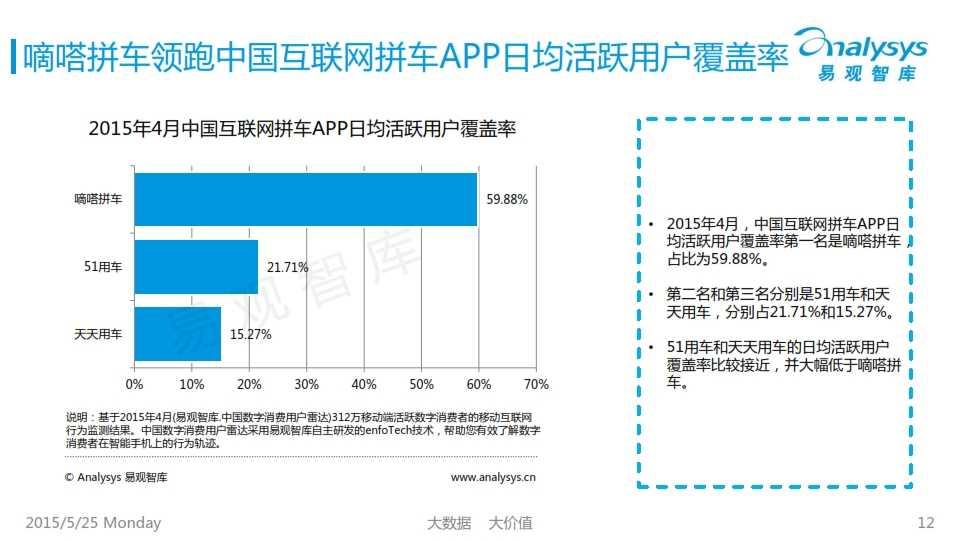 中国互联网拼车行业专题研究报告2015_012