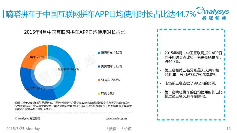 中国互联网拼车行业专题研究报告2015_013
