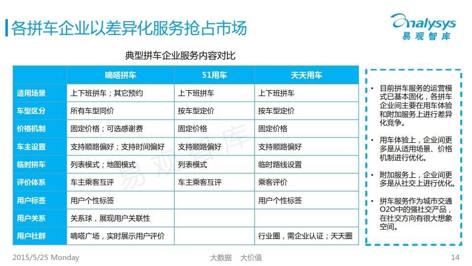 中国互联网拼车行业专题研究报告2015_014