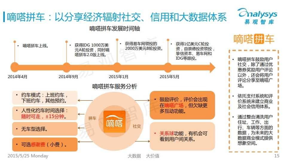 中国互联网拼车行业专题研究报告2015_015