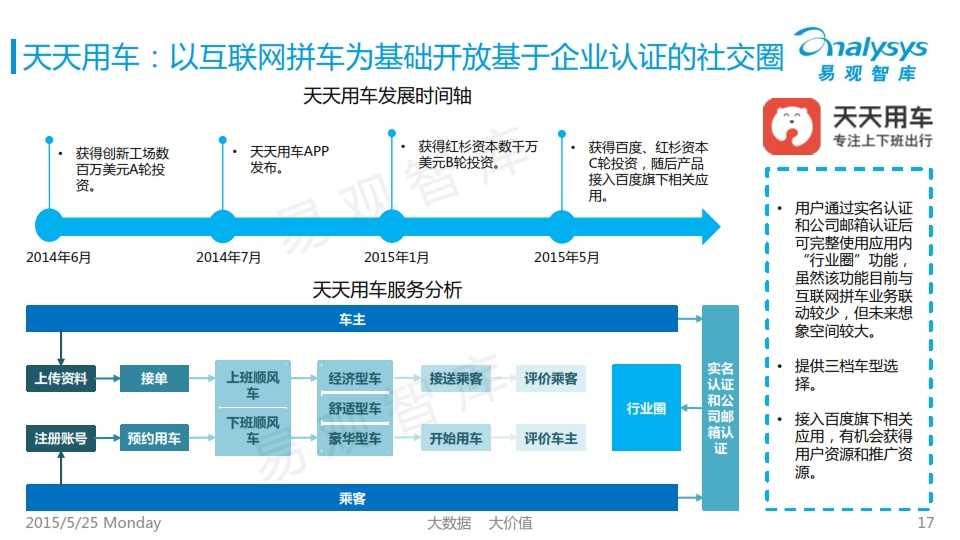 中国互联网拼车行业专题研究报告2015_017